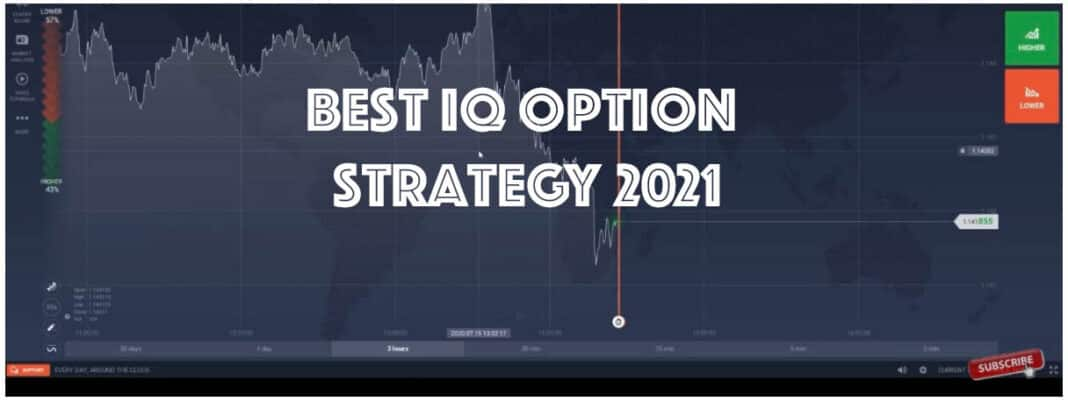Best IQ OPTION Strategy 2021